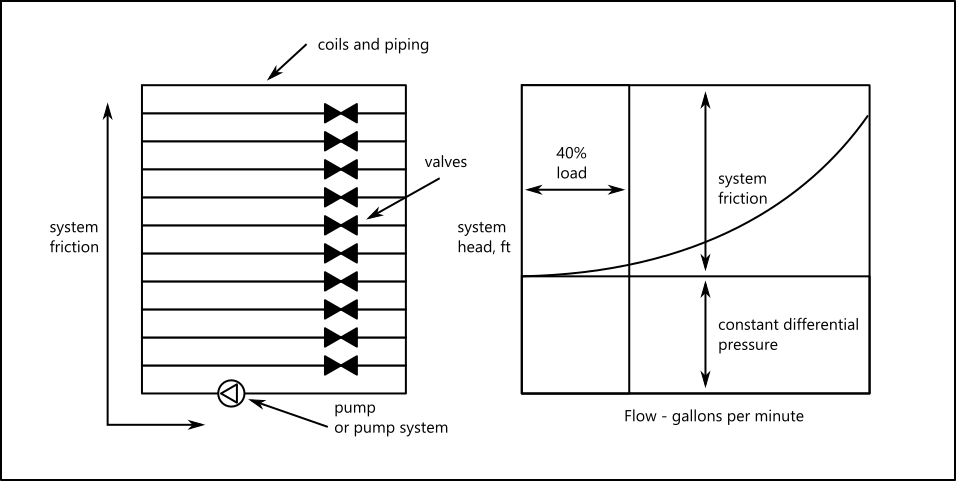 Wire to Water Efficiency Diagram